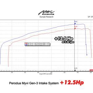 myvi gen 3 intake system 12.5 hp