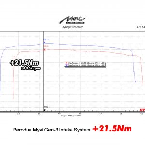 myvi gen 3 intake upgradedyno graph