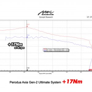 max racing axia axia gen 2 ultimate 17nm