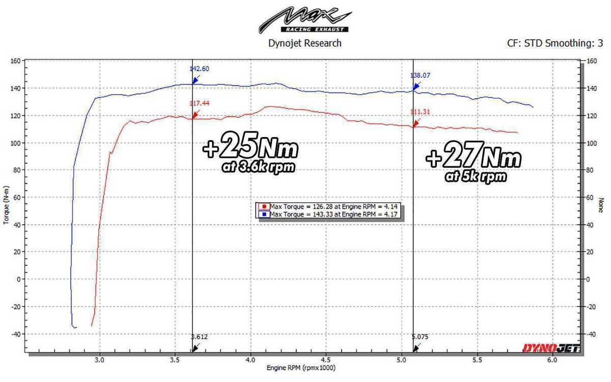 DYNO GRAPH of toyota vios xp150 3rd gen 2NRFE vs MAX RACING exhaust intake upgrade